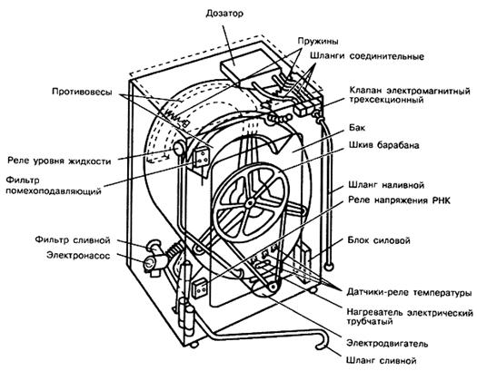 """Рис. 1 Устройство стиральной машины  """"Вятка-электрон """" ."""